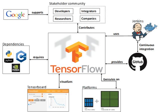 TensorFlow Architecture
