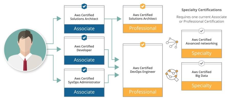 Certificação AWS Certified Solutions Architect - Associate
