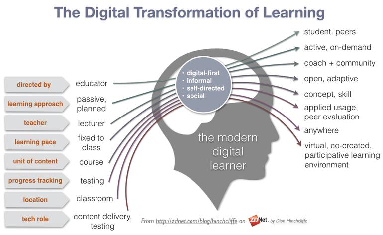 A Transformação do Aprendizado