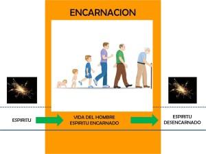 Reencarnación, evolución y merecimiento