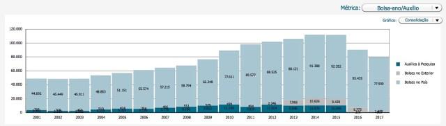 Número de bolsas e auxílios à pesquisa concedidos pelo CNPq.