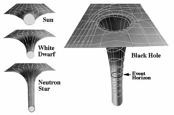 A curvatura da malha representa a densidade de cada objeto. Na época, apenas anãs brancas (white dwarfs) eram conhecidas.