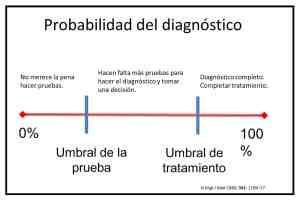 probabilidad de diagnóstico
