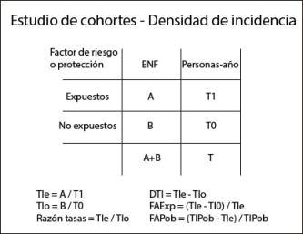 tablas de contindencia