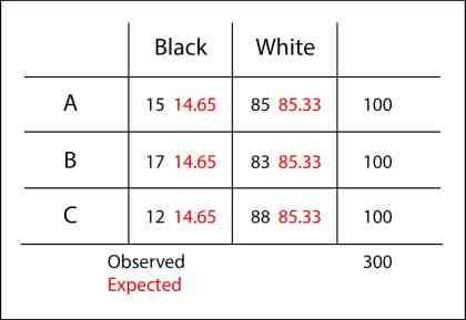 chi-square homogeneity test