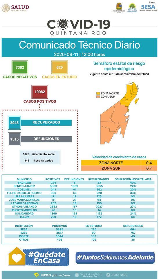 Quintana Roo cerca de 11 mil casos acumulados de COVID-19
