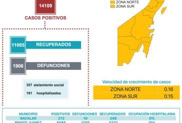 Supera Quintana Roo 14 mil casos positivos de coronavirus