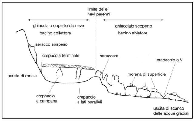 Morfologia di un ghiacciaio