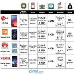Apple ya da Samsung dndaki markalarn nde gelen modellerini mihellip