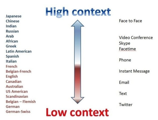 How to use Low-Context and High-Context Communication to Improve Your Leadership Effectiveness