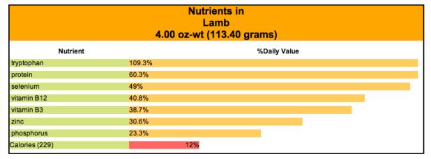 lamb nutrients