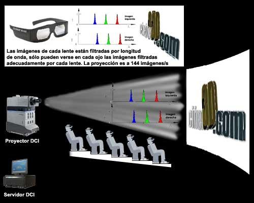 Funcionamiento Dolby 3D
