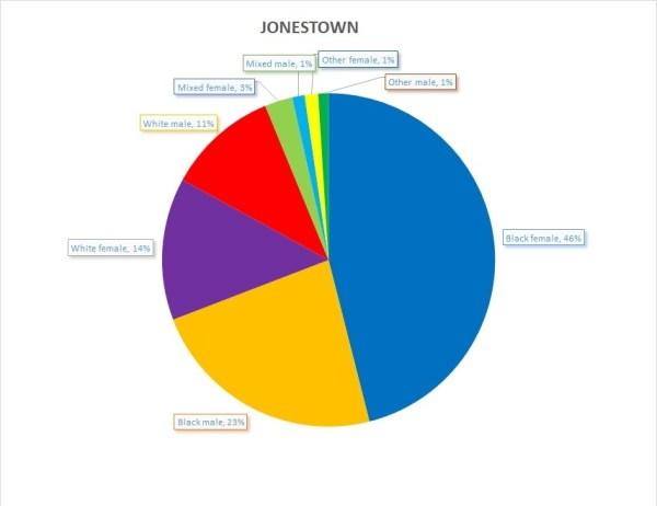 jones jonestown