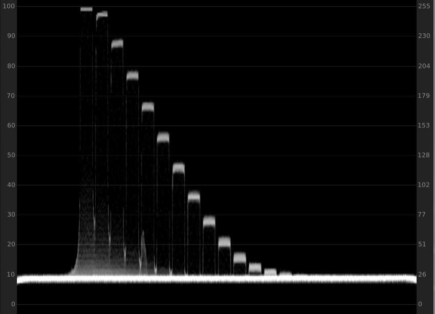Blackmagic RAW – Dynamic Range on the URSA Mini Pro 4 6 Tested