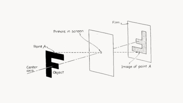 The Pinhole Principle (Optics)
