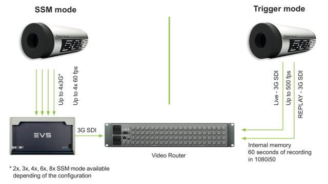 ATOM one SSM500 - Slow-Motion Workflow