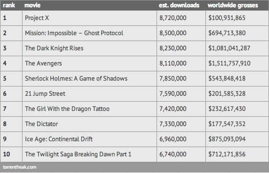 TorrentFreak - tabela 2012