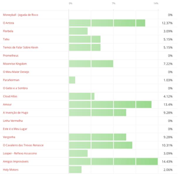 Premios C7A 2012 - resultados 1