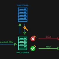 DKIM nedir? DKIM Kaydı Plesk Server'a Nasıl Eklenir?