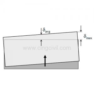 Cingcivil: Cálculo de la Irregularidad Torsional
