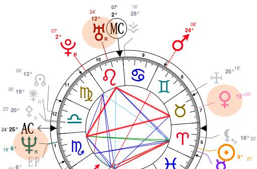 Configuration d'aspects astrologiques dominant.
