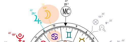 Planète en domicile zodiacal ou sectoriel.
