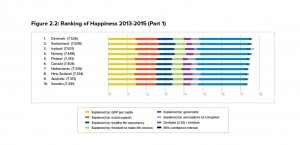 World happiness report 2016