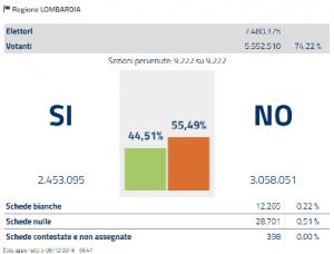 lombardia-referendum-costituzionale-2016