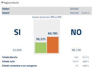molise-referendum-costituzionale-2016