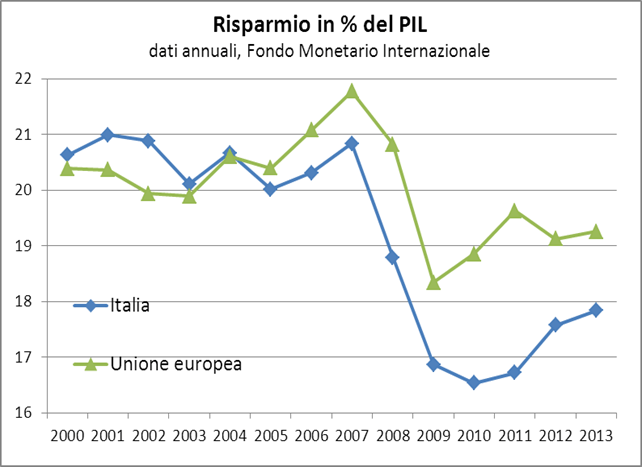image032 IL DISASTRO ITALIANO IN 20 GRAFICI