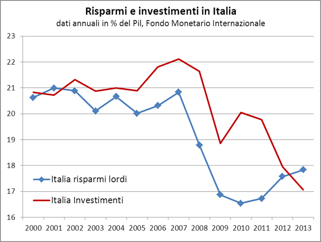 image034 IL DISASTRO ITALIANO IN 20 GRAFICI