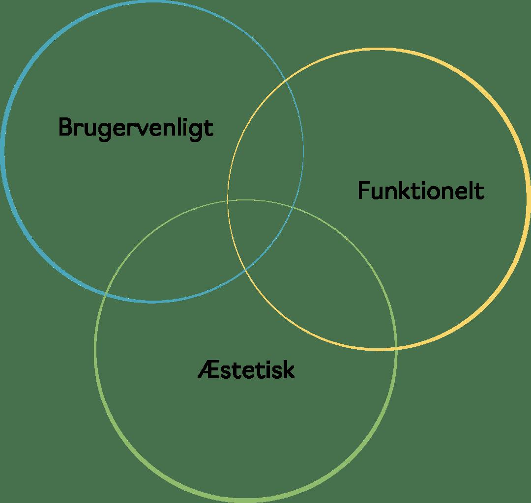 funktion æstetik brugervenligt Circle Design