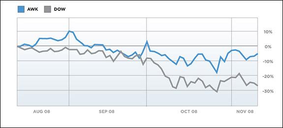 AWK/Dow Graph
