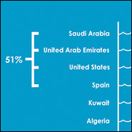 Top ten desalination countries. Infographic by Hannah Nester/Circle of Blue.
