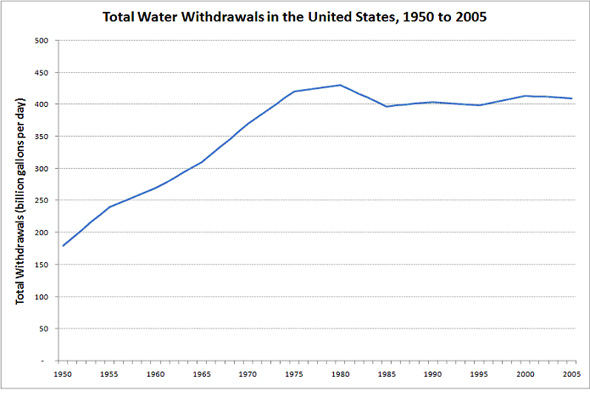 Total Water Withdrawals in the United States, 1950 to 2005