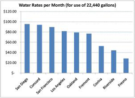 Water Rates California Cities
