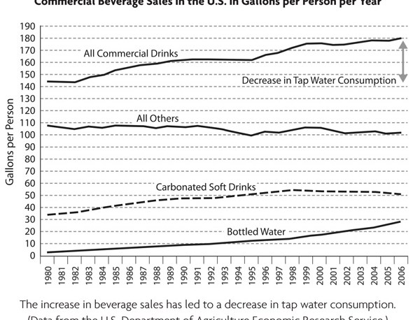 US Commercial Beverage Sales
