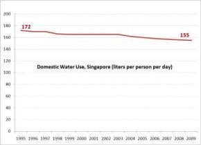 Water lessons from Singapore