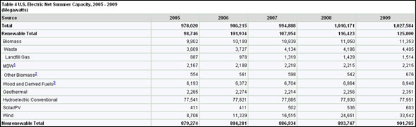 Table 4 U.S. Electric Net Summer Capacity, 2005 - 2009
