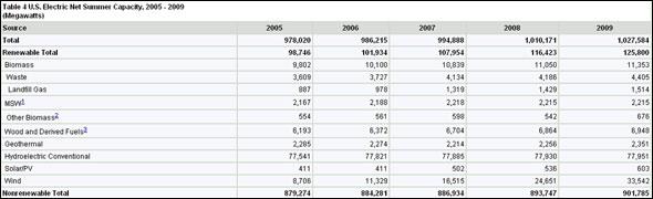 Table 4 U.S. Electric Net Summer Capacity, 2005 - 2009