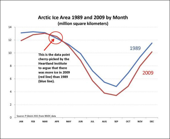 Pacific Institute, data from the National Snow and Ice Data Center, 2011