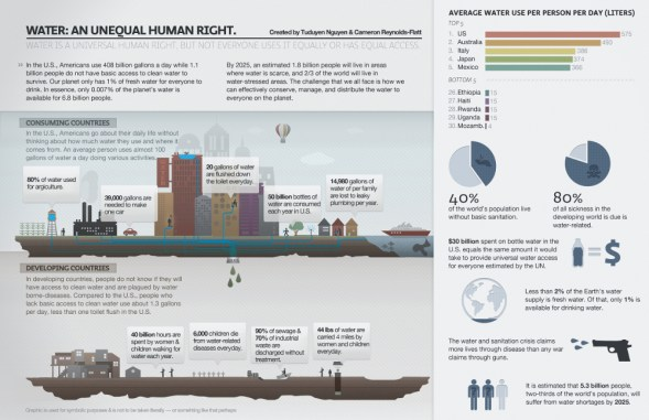 Water Data Facts Infographic