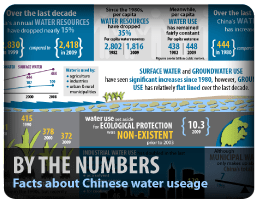 Bohai Pipeline Infographic Chart China Water