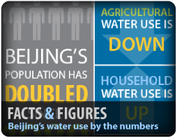 Inforgraphic Beijing Water Use Graphic