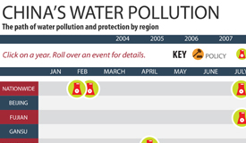 Infographic: China's Water Pollution Events and Protection Policies (2004-2011)
