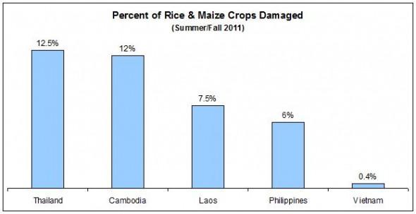 Food Floods Flooding 2011 Thailand Cambodia Vietnam Philippines Laos Rice Maize Corn Crop