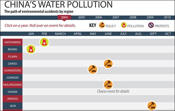pollution-timeline-590