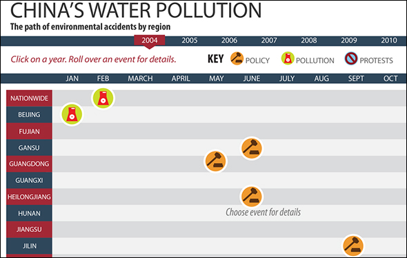 graphic infographic data timeline facts China water pollution policy law protest 2004 2005 2006 2007 2008 2009 2010 2011