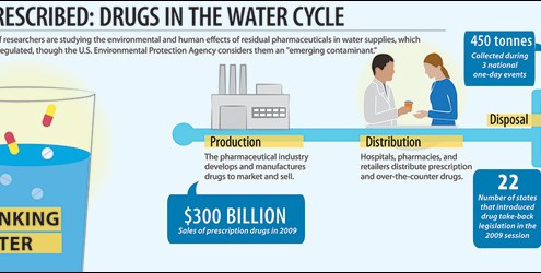 Pharmaceuticals in the Water Systems Infographic