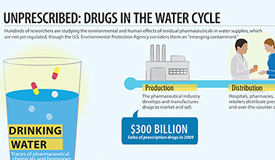 Infographic: Unprescribed — Drugs in the Water Cycle